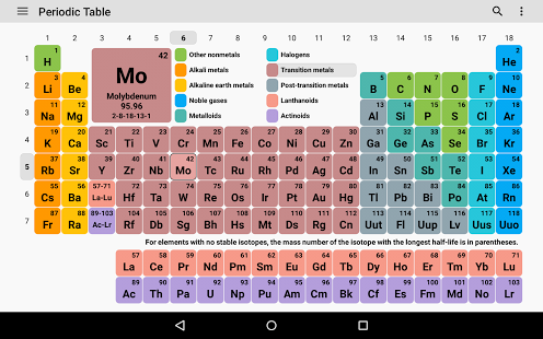 Periodic table 2018 install now gallery urtaz Image collections